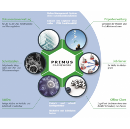 PRIMUS PLM CAD Bundle